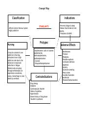 Stimulants Concept Map.pdf