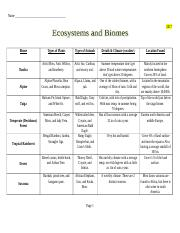12 2 Biomes Chart 1 Doc Name 2017 Biome Types Of Plants Animals Details Climate Weather Location Found Tundra Artic Moss Willow And