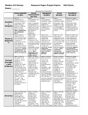 Mod US Research Paper Rubric '10-'11 Revised 11 Feb 2011
