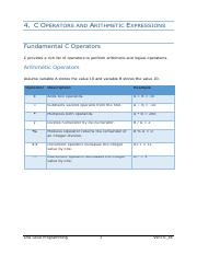 4. C Operators and Arithmetic Expressions.pdf