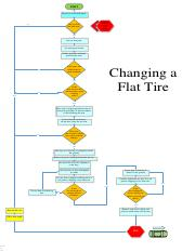 process essay on how to change a tire Essay on how to change a flat tire a change means any process involving a difference in some feature of an organization at two points in time.