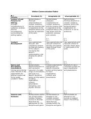 Written Communication Rubric for Cause and Effect