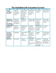 the attitudinal self-assessment activity
