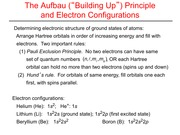 Aufbau Building Up Principle Slides and Notes