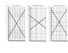 S and D graphs