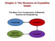 2._Chapter_3_The_Structure_of_Crystalline_Solids