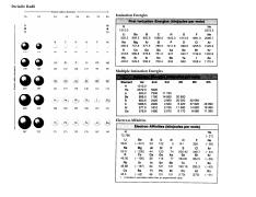 Oxidation Numbers Periodic Table &