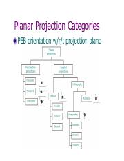 Planar Projection Categories