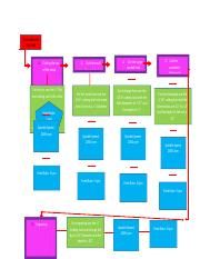 IME 341 Final Project Flow Chart.docx