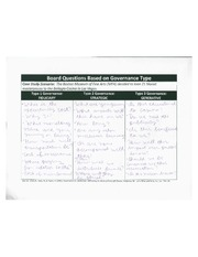 Board Questions Based on Governence Type Assignment