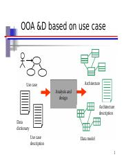 OOA &D based on use case