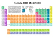 Periodic Table - by 18 types