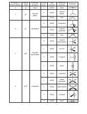 Vsepr Table Summary Vsepr And Hybridization Table Electron