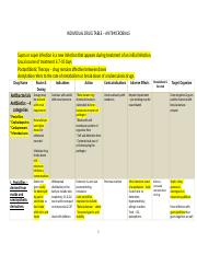 Copy of Individual Drug Tables for Anitmicrobials..docx
