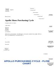 Gliffy Diagram _ Apollo Shoes Purchasing Cycle.html