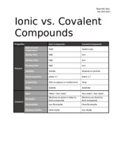 Ionic vs. Covalent Molecules and their properties