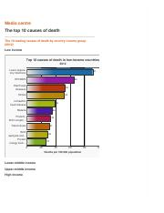 j2WHO  The top 10 by country.pdf