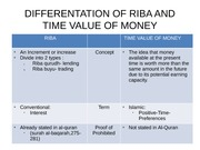 DIFFERENTATION OF RIBA AND TIME VALUE OF MONEY