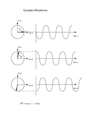 Complex wave forms