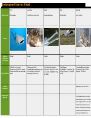 Endangered Species Chart.docx