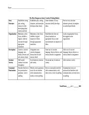 The Most Dangerous Game Creative Writing Rubric