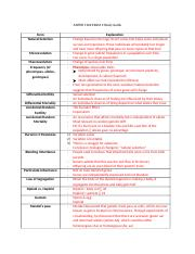 ANTHR 1102 EXAM 2 Study Guide.docx