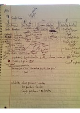 Strategic Management class notes