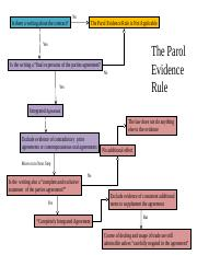 The-Parol-Evidence-Rule.pptx