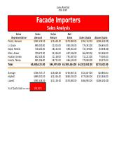 LaceyRanstad_CGS2167-Lab 2-1 Part 1 Facade Importers Sales Analysis.xlsx