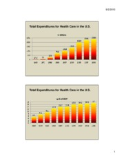 aa National Expenditures for Health Care