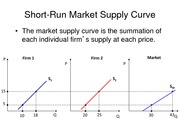 short-run market supply curve