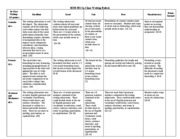 In-Class Writing Rubric