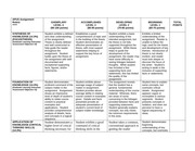 Rubric for Research Papers October 9 2012