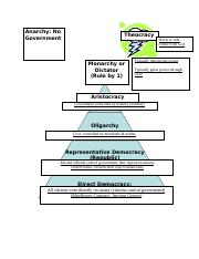 Government_Pyramid_Duties_and_Responsibilites final coopy