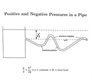 Pressure in Tubes and Velocity