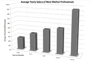 healthcare professions project bar graph Screen Shot