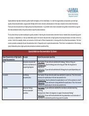 GREAT example for documentation - look at the bottom - AHIMA-Opioid-Addiction-Tip-Sheet.pdf