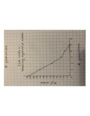 AP Biology Graph