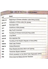 Timeline of Political Development of China