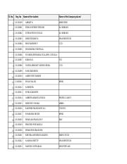 Overall 2013 batch Placement details