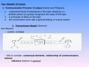 Communication Models - Dialogue Theory