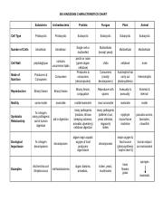 Six Kingdoms Characteristics Chart - SIX KINGDOMS ...