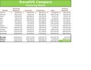 Lab 2-2 Travel US Campers Report