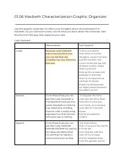 Narrative Essay Topics For High School Students  Pages  Macbeth Characterization Graphic Organizer Updatedpdf Writing A Proposal Essay also English Essay Question Examples Prynne Is Also Criticized Through Biblical References Lawrence  Thesis For Narrative Essay