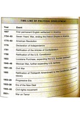 Time of Political Development of United States