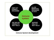 5 Disease selection and development of immune systems