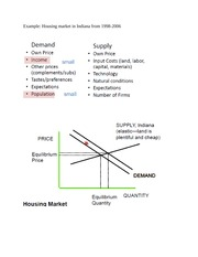 Supply and Demand in the Housing and Measurement notes part 4
