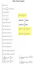 Table of Basic Integrals.pdf