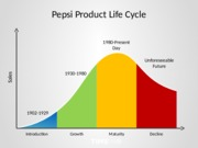 product life cycle of pepsi essays Coke and pepsi use these strategies to promote their products  a large, mature  company in the formalization stage of its life cycle and in the international.