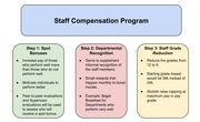 Bus Eth Presentation- Staff Compensation Group made Handout